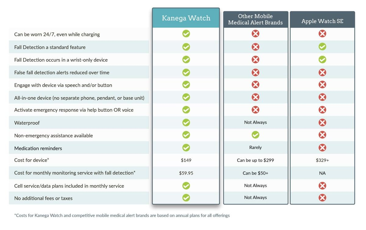 Watch Comparison chart